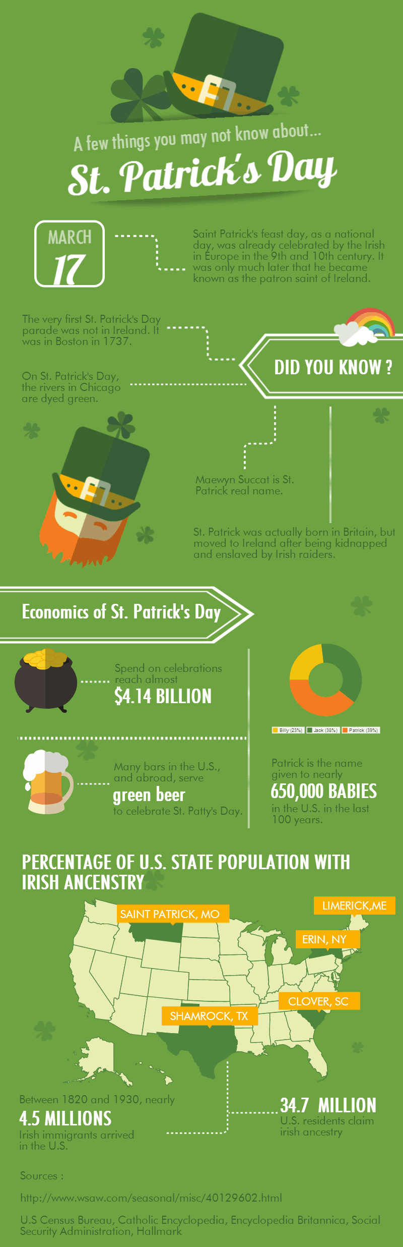 Create your own St. Patrick's Day infographic!