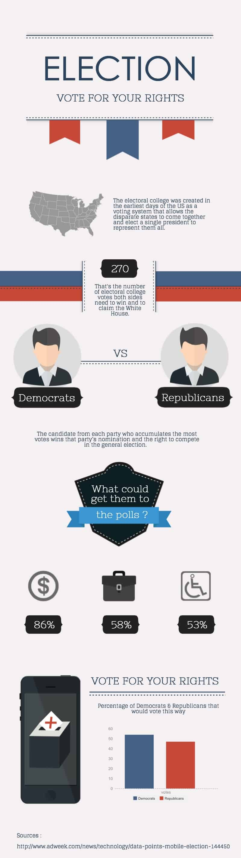 Election Infographic Template by Piktochart