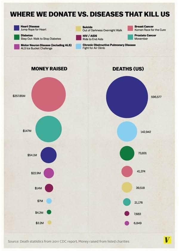 diseases-infographic-8628630