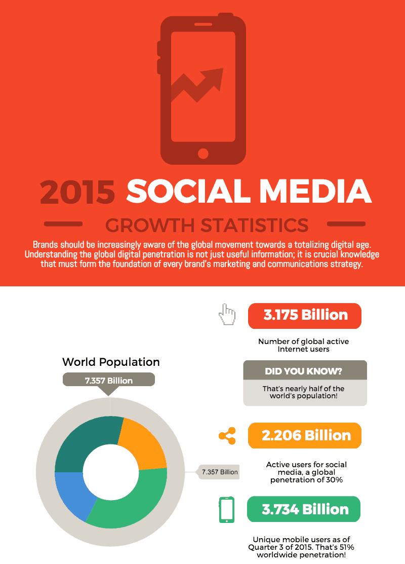 social-media-growth-e1446187618271-3916413