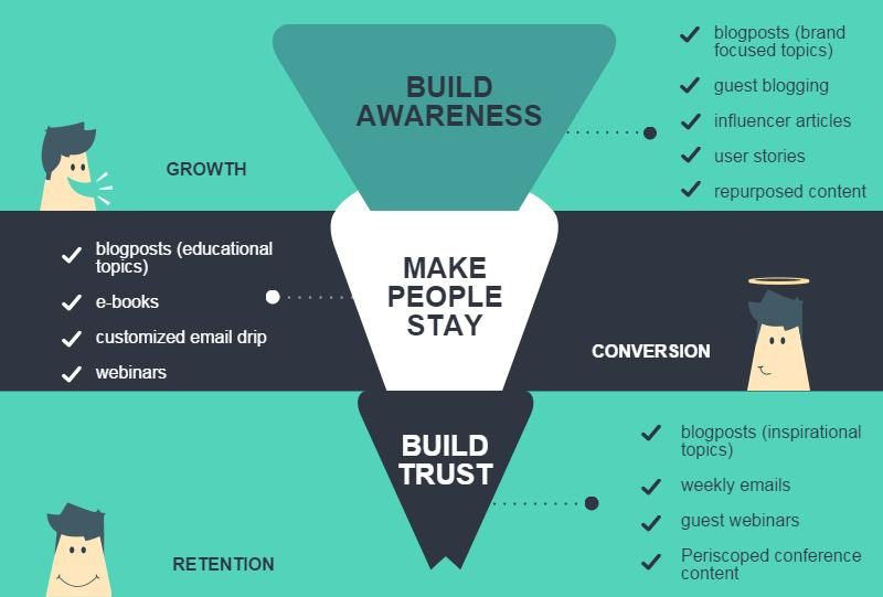 content-marketing-funnel-4016104