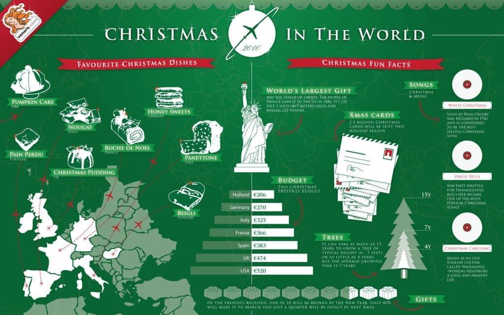 around the world christmas