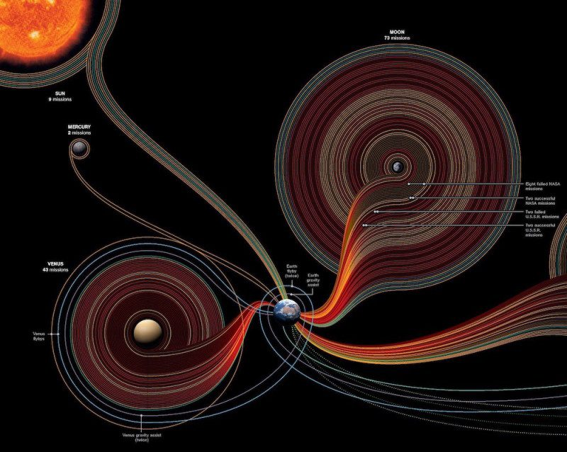 50-years-exploration-huge-800x638-5459876