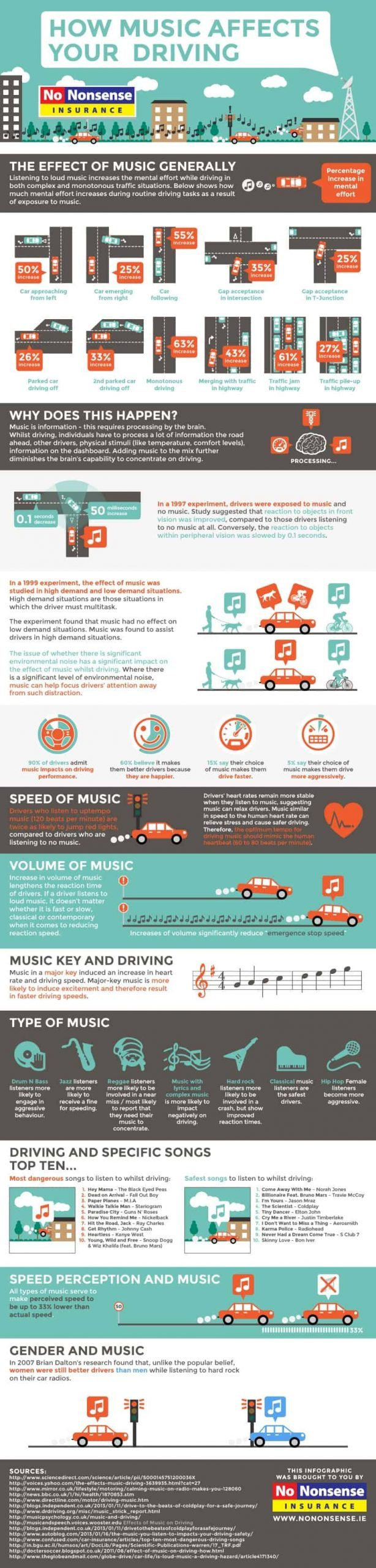 music-affects-driving-infographic-6383445