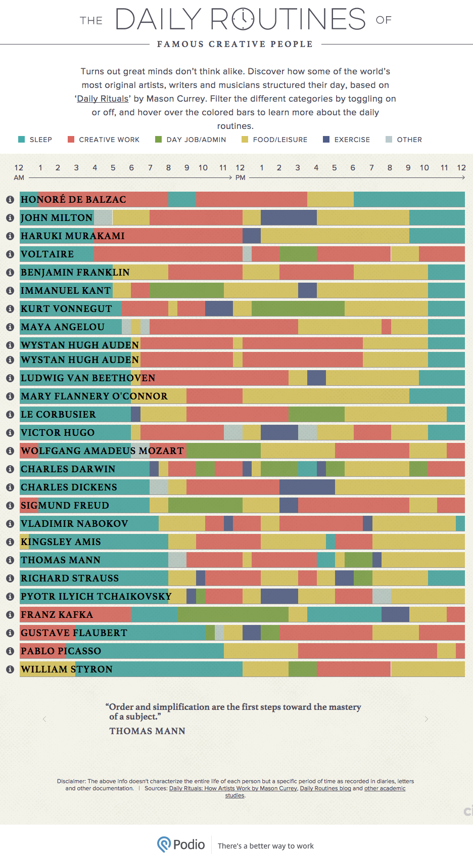 routines-of-creative-people-infographic-4241159