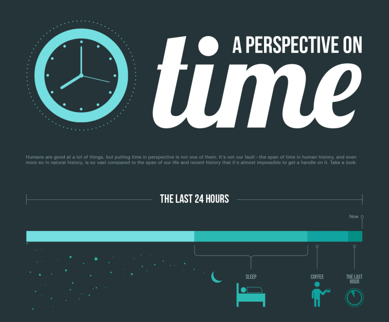 time-perspective-800x661-6419747
