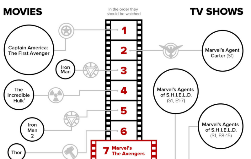 10-how-to-watch-every-marvel-propertty-in-perfect-order-800x506-3807820
