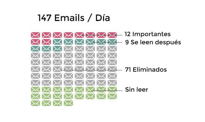 grafico-emails-800x477-4825005