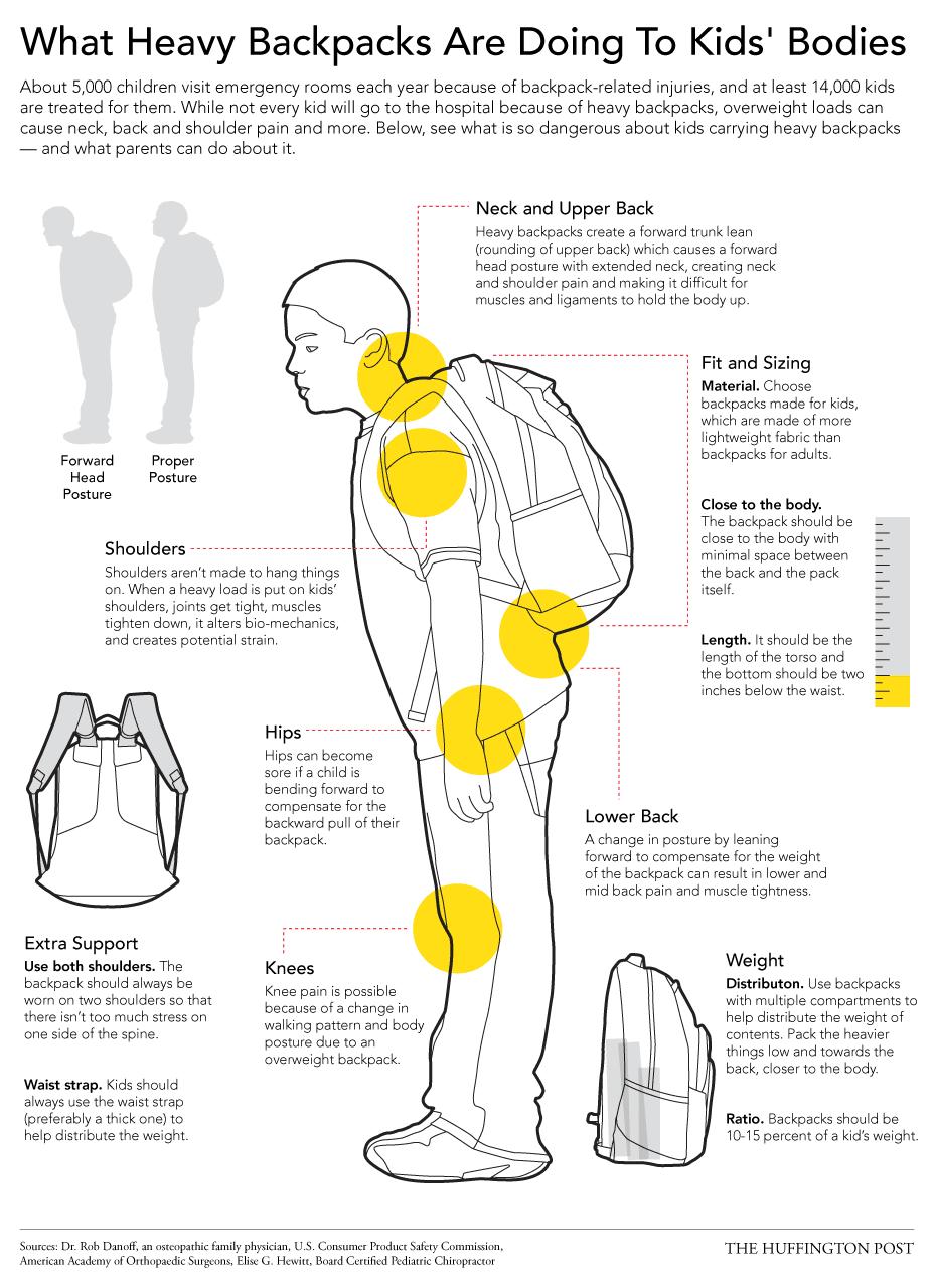 los peligros de las mochilas pesadas, infografía