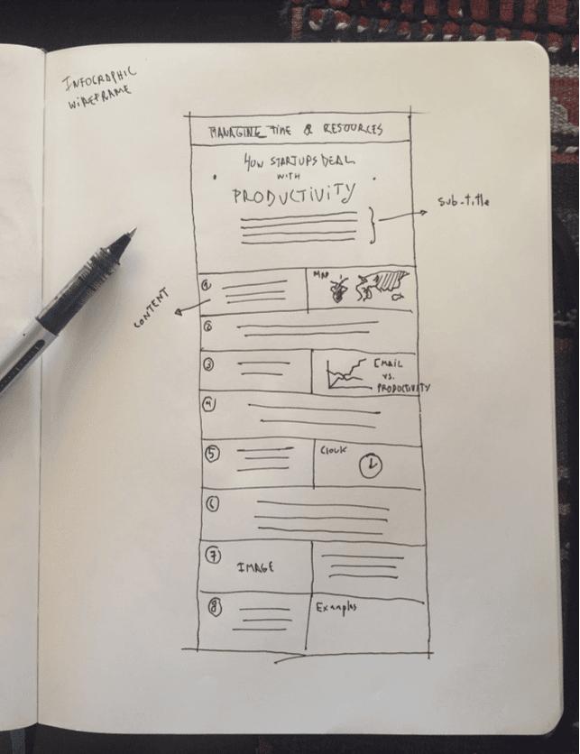 esbozo de un visual, cómo crear una infografía