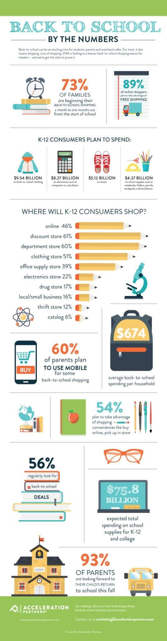 ejemplos de infografia, datos sobre la educación