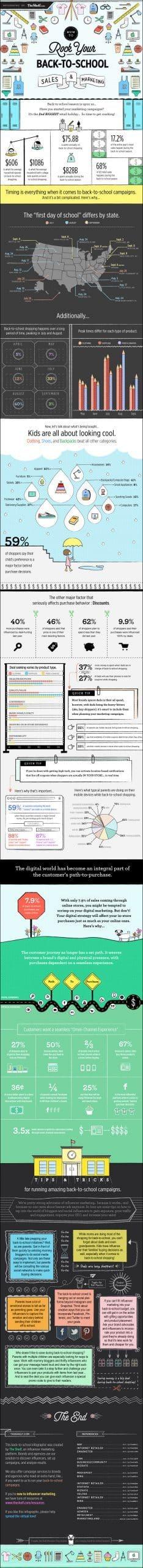 ejemplos de infografia, educación