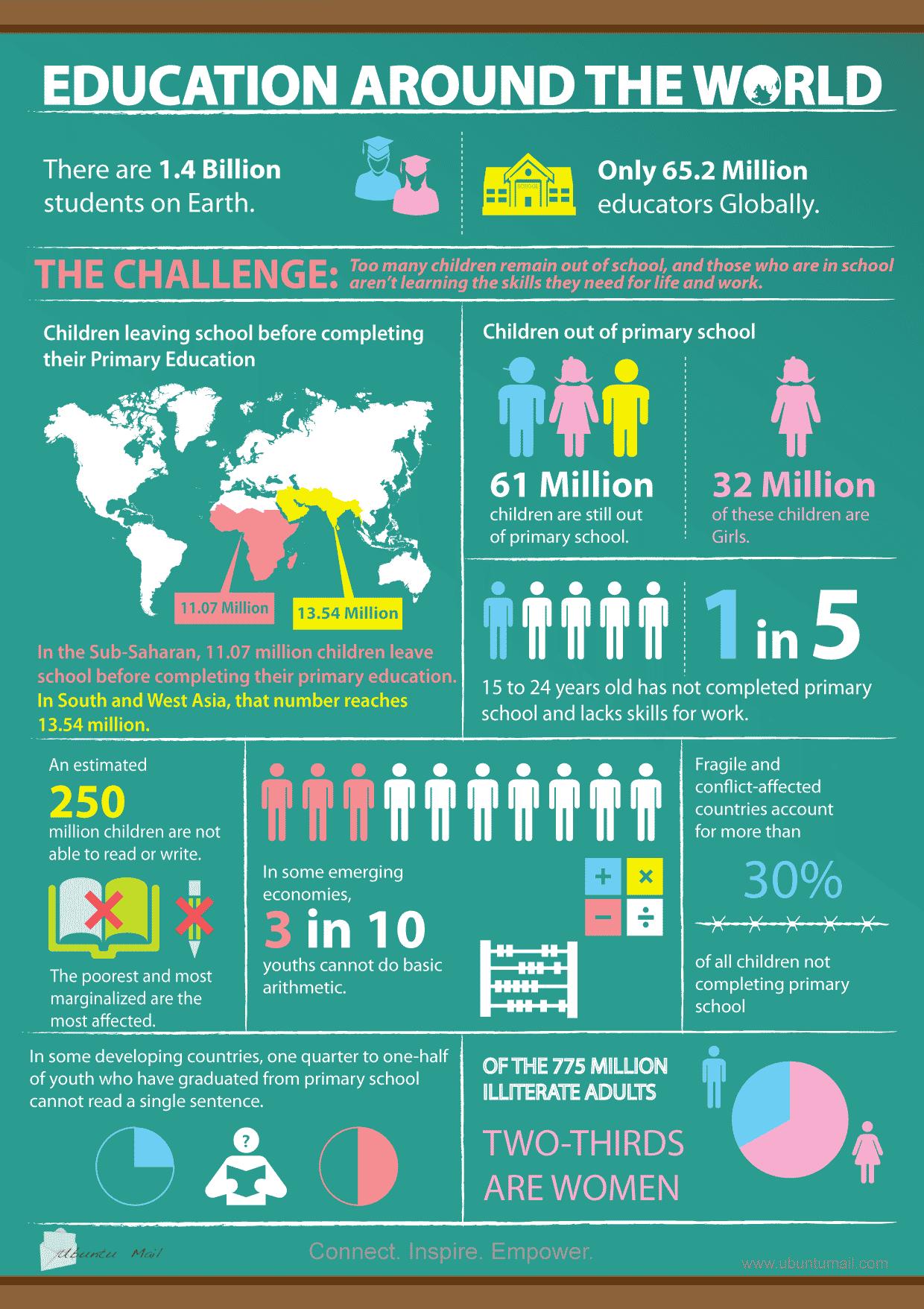 ejemplos infografia, infografías sobre educación, la educación en el mundo
