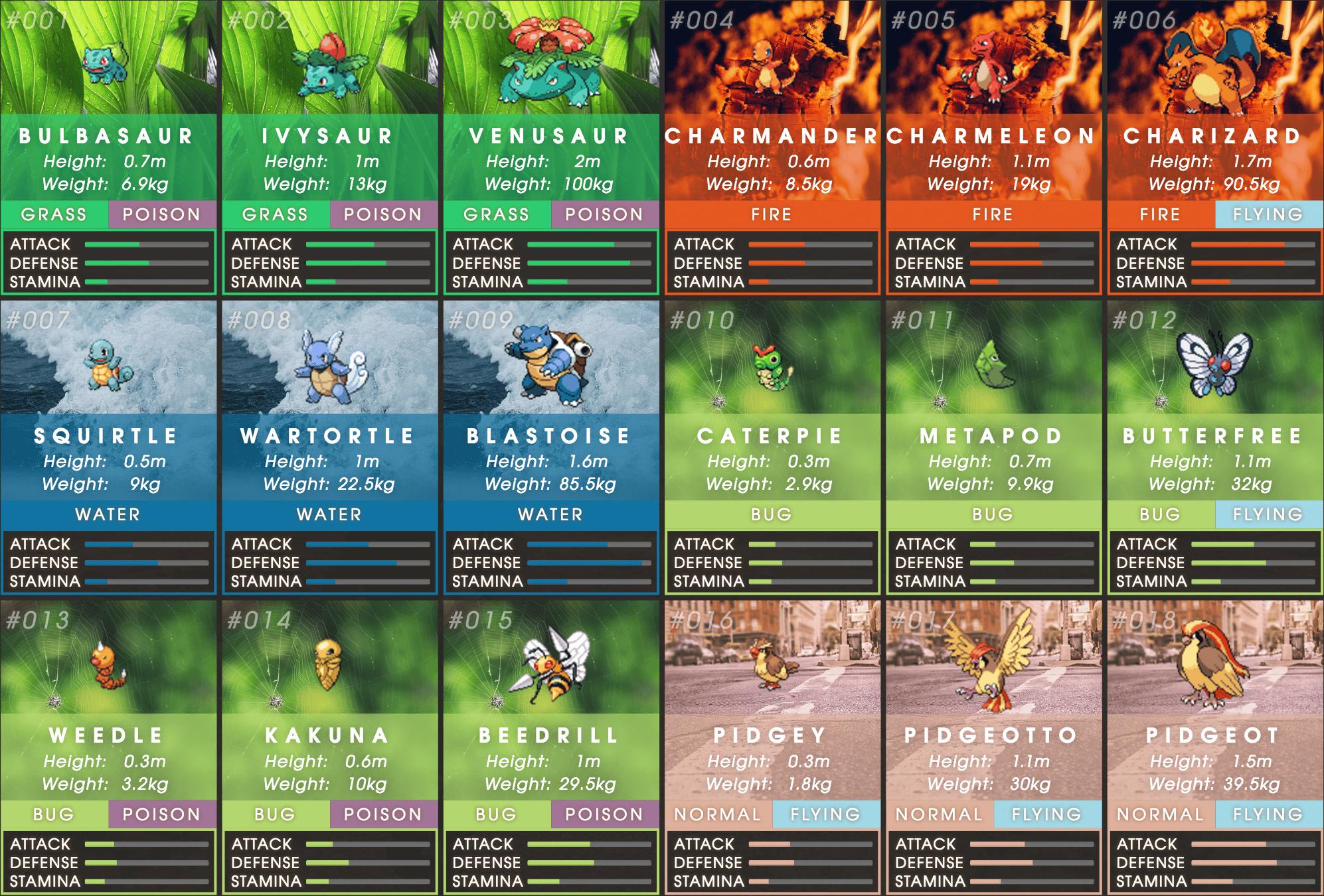 natural statistics, pokemon go infographic