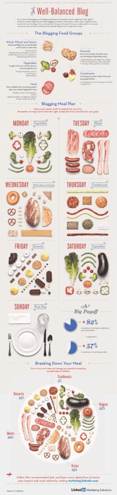 infografías, blog