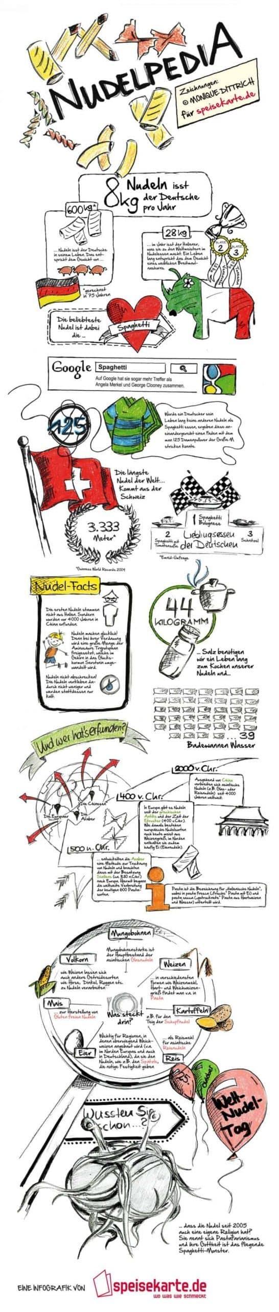 la magia de los fideos, infografía