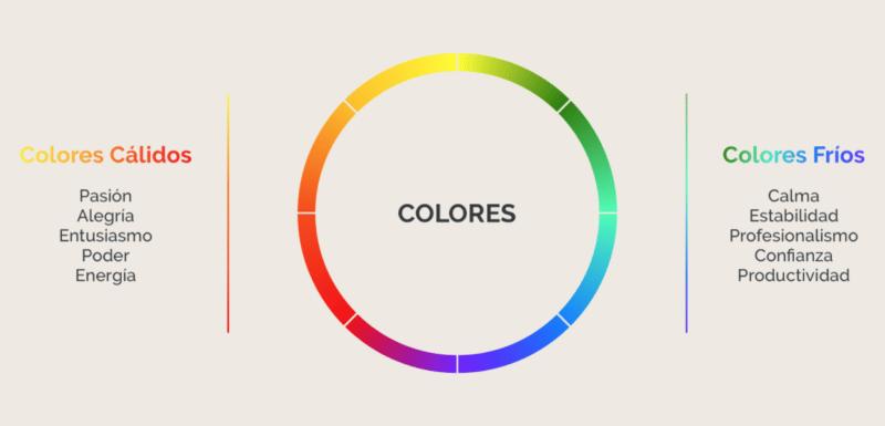 colores calidos, colores frios, color wheel