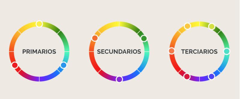 colores primarios, secundarios, terciarios