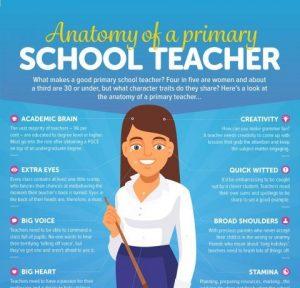 la anatomia de una maestra de nivel primario