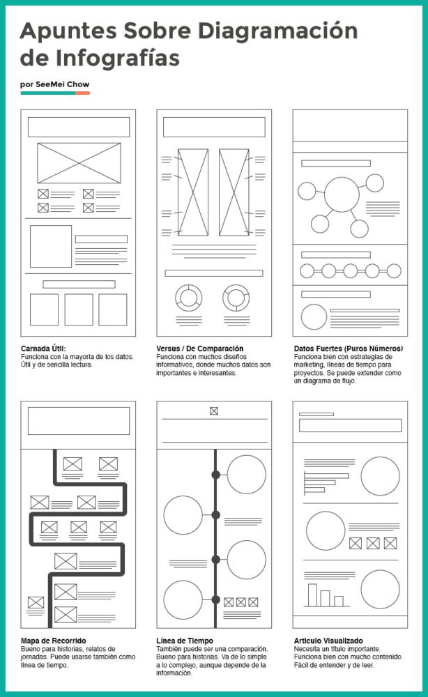 apuntes sobre diagramación de infografías