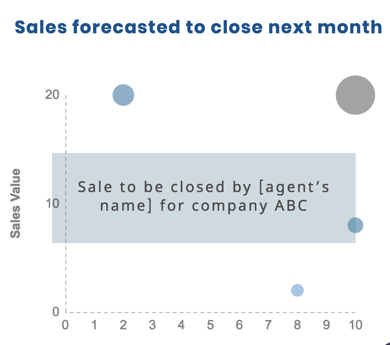monthly sales forecast example