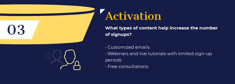 marketing-funnel-activation-stage-1-7298625