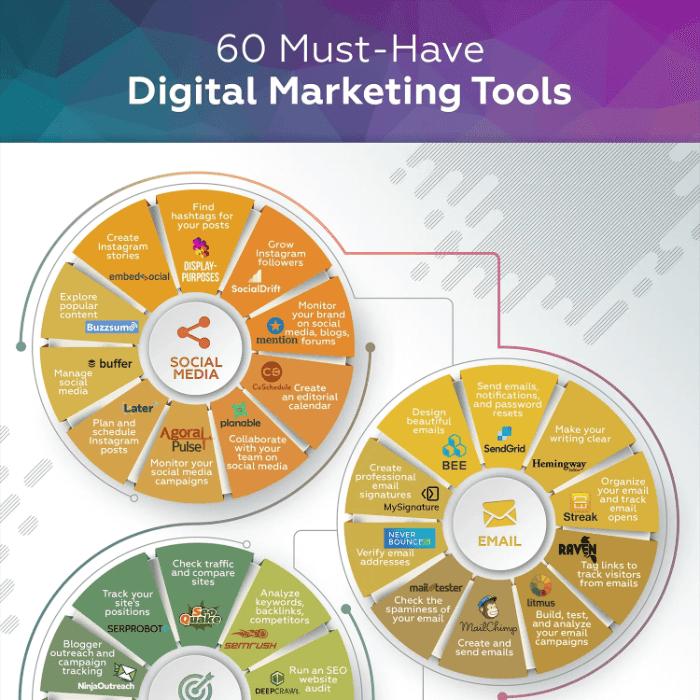 digital marketing tools, marketing infographic ideas
