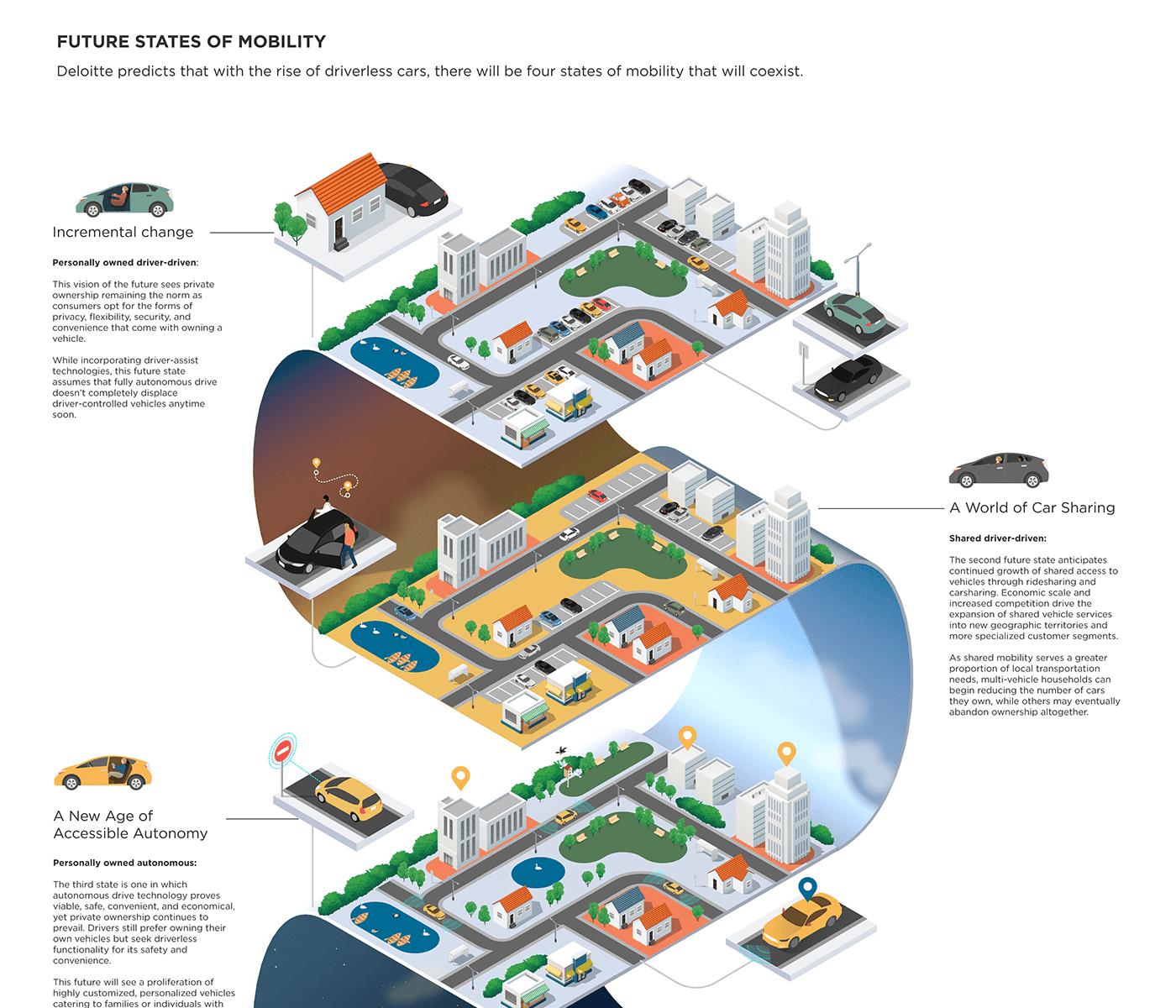 future infographic, infographic ideas