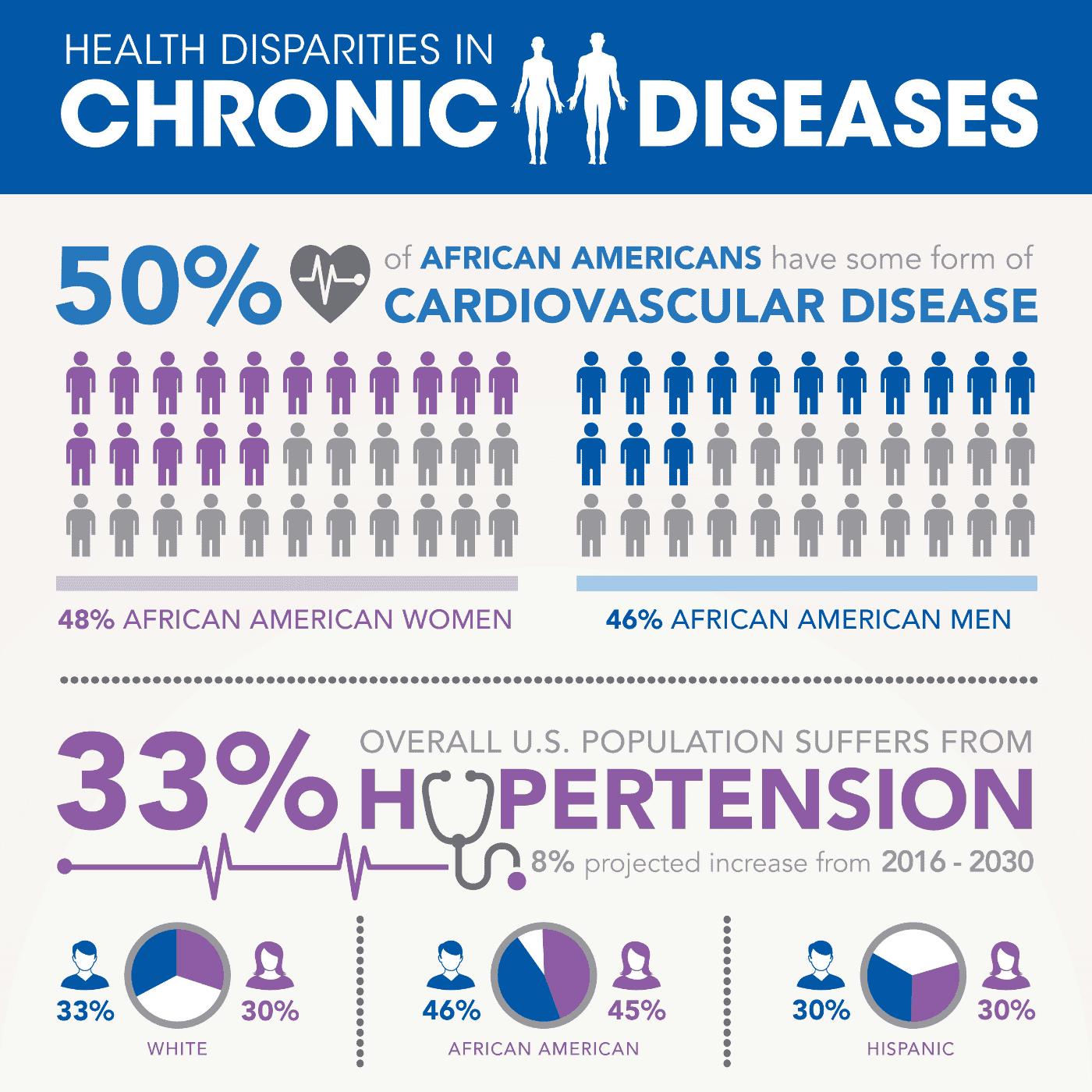 health disparities in chronic diseases, healthcare infographic