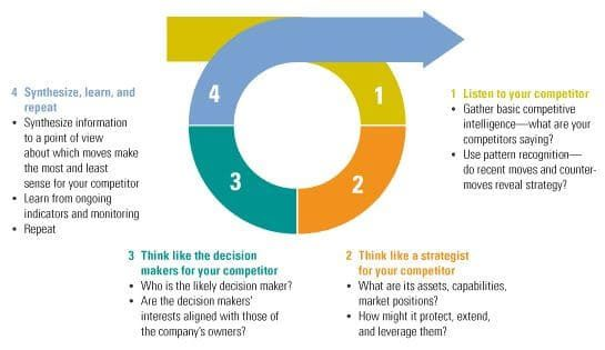 competitor-insight-loop-1787753