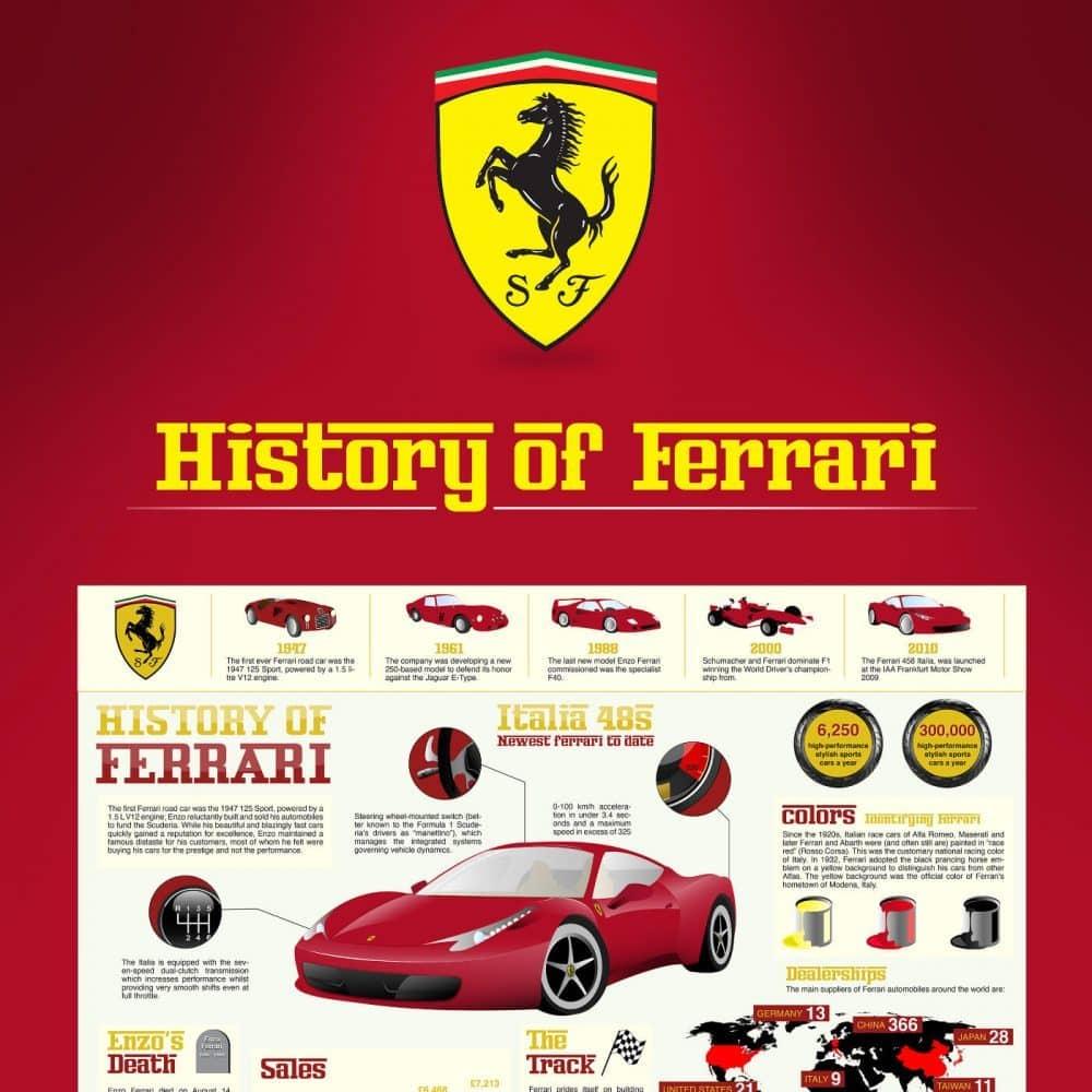 history-of-ferrari-1000x1000-9611164