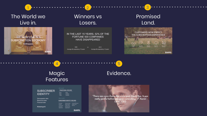 the-visual-storytelling-framework-for-winning-sales-pitch-2356871