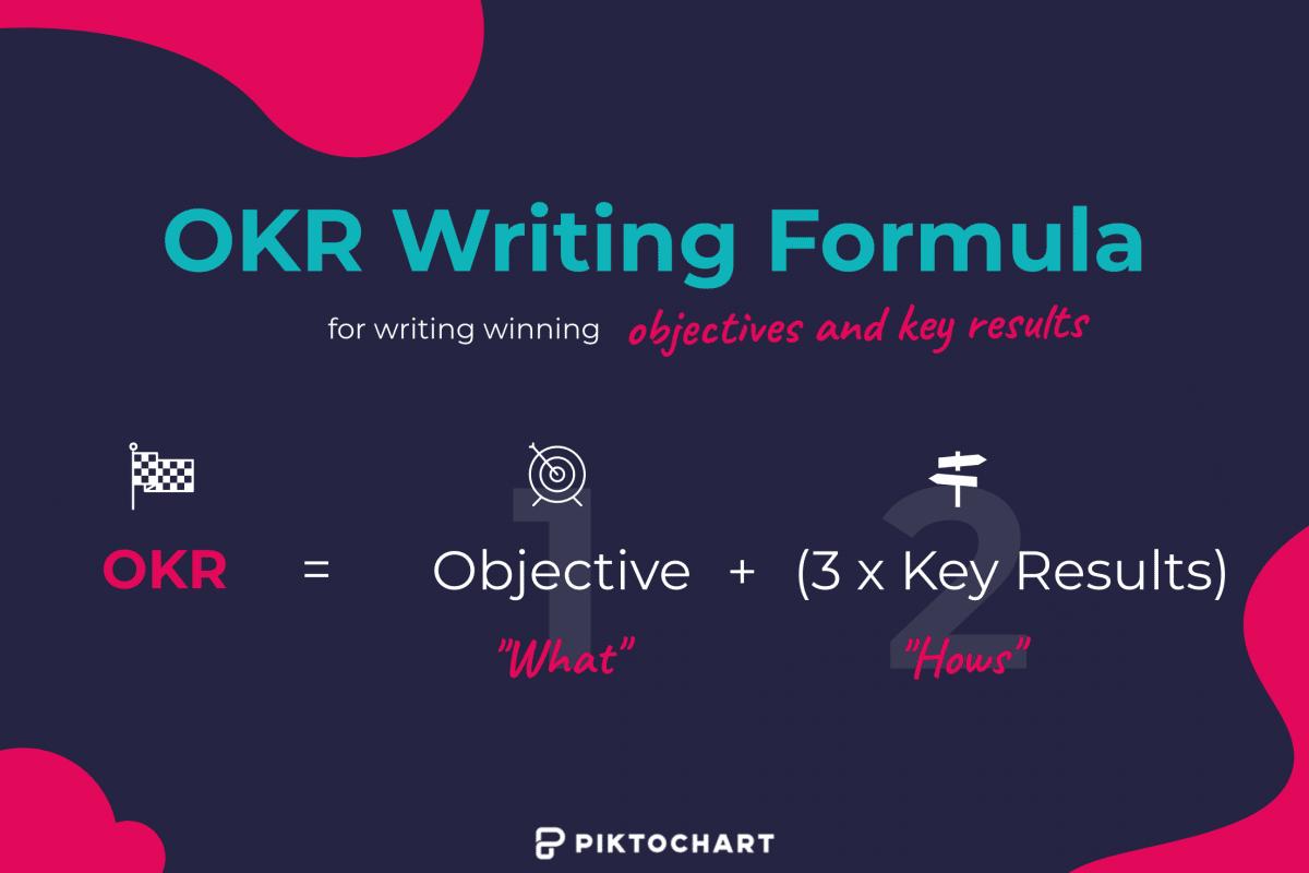 okr writing formula