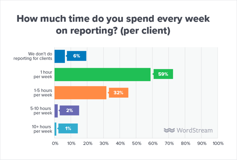 client reporting