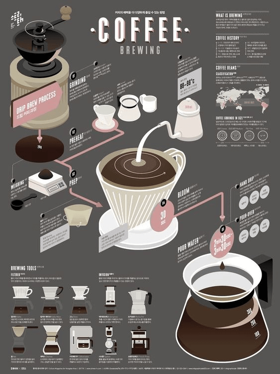 coffee-infographic-5491400