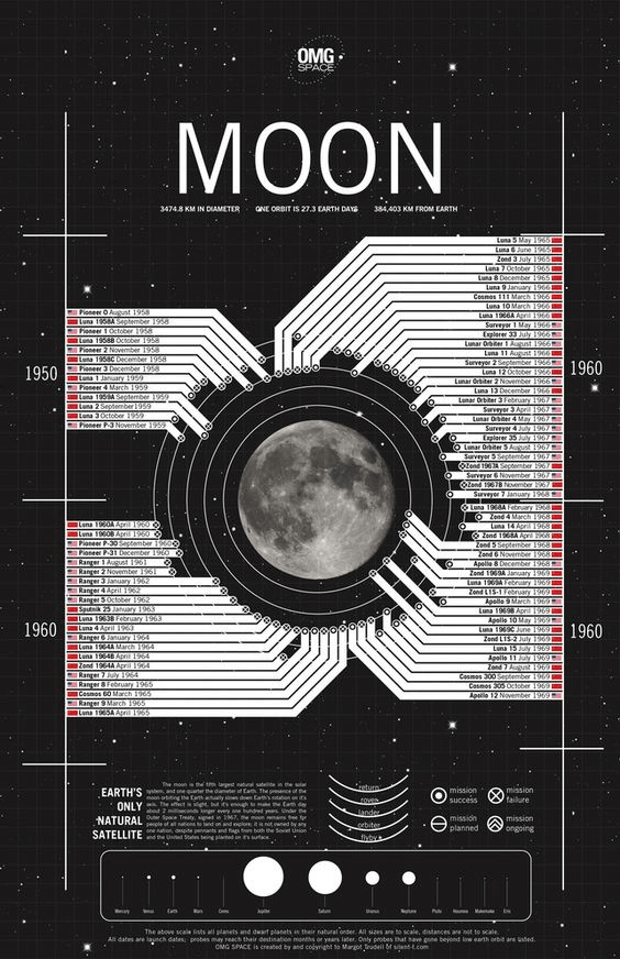 co design ad poster, moon poster, thematic ad poster examples