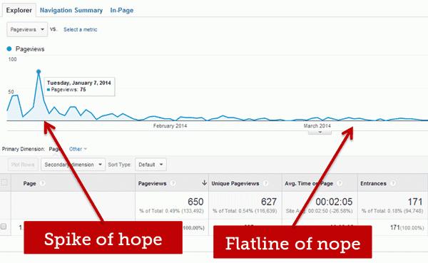 spike of hope flatline of nope