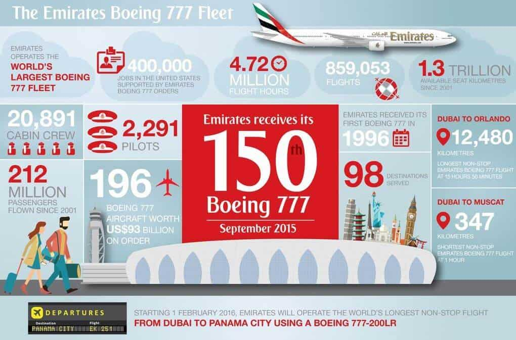 Emirates Airline Boeing 777 Infographic