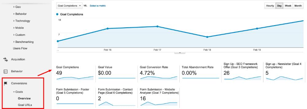 Google Analytics goals & conversions