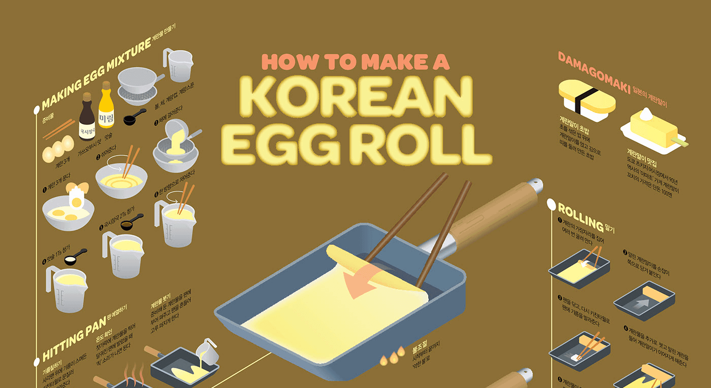 step by step infographic, infographic idea how to make a korean eggroll