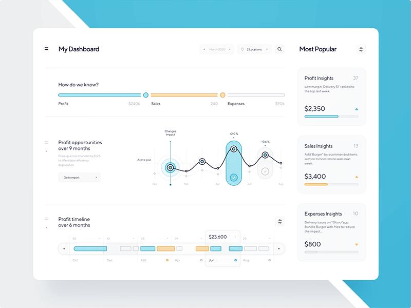 dashboard view visualization, engaging data visualization
