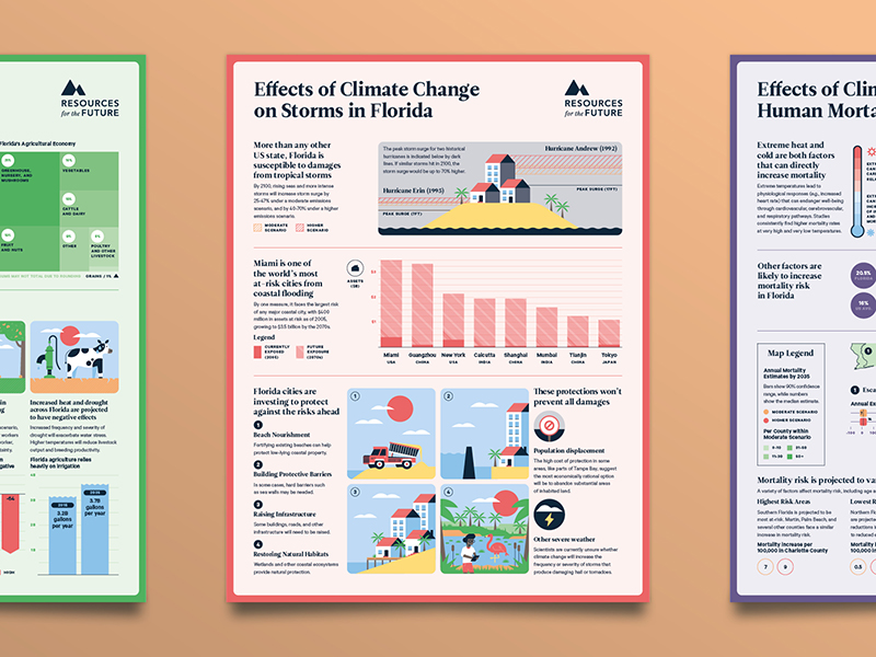 florida climate outlook, climate change infographic