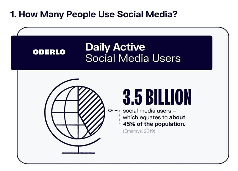 social media statistics, social media graphics