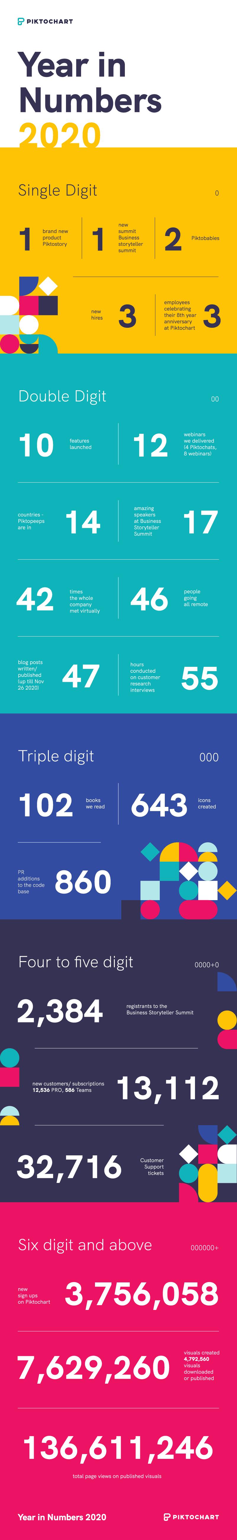 Piktochart in numbers in 2020