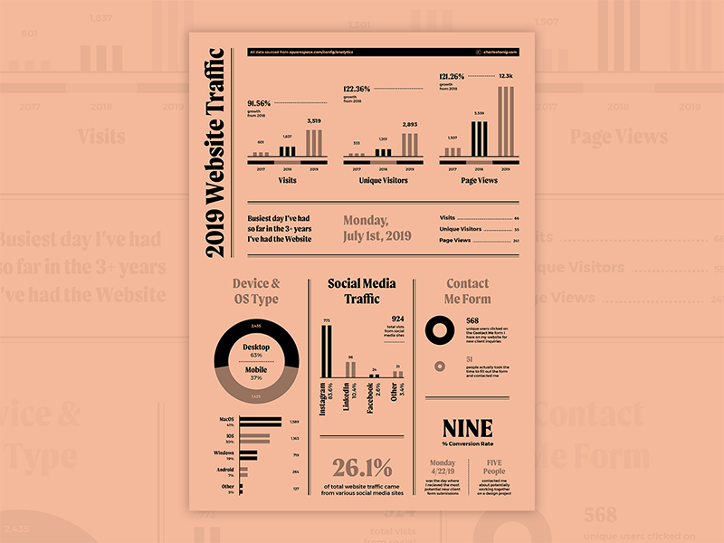 website analytics templates, data visualization, duotone reports
