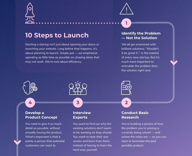 how to start a startup templates