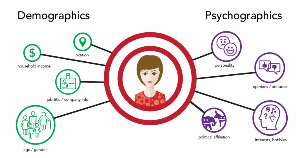 demographics vs psychographics