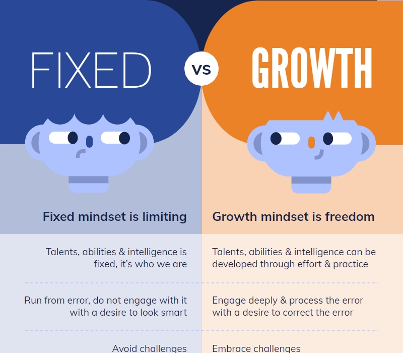fixed vs growth comparison template