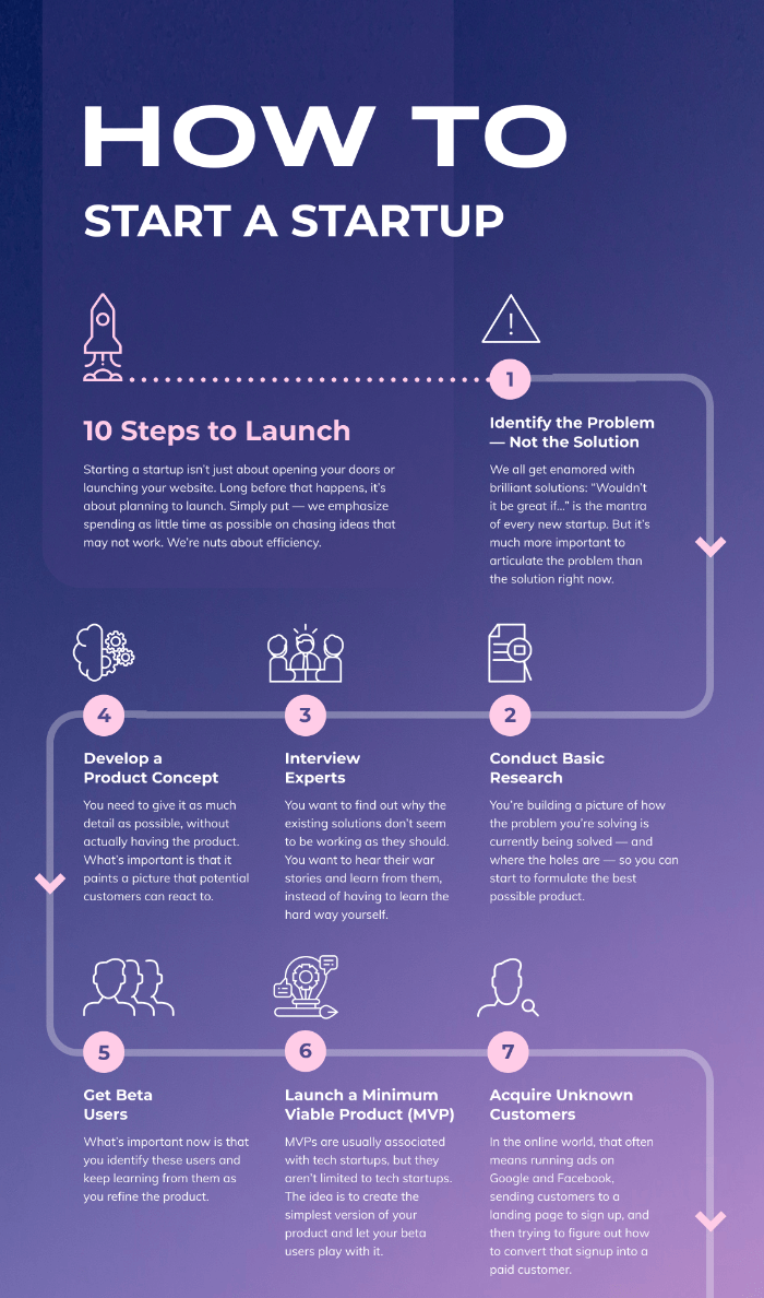 How To Start a Startup Infographic Template