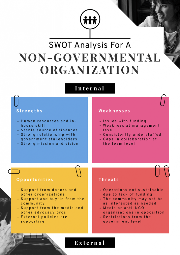 Infographic template of a SWOT analysis